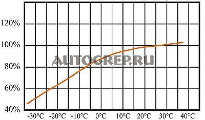 Зависимость емкости от температуры